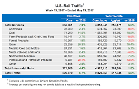 carloads intermodal volumes pacing ahead of 2016 trains magazine