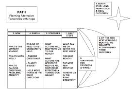 creating plans u2013 take charge