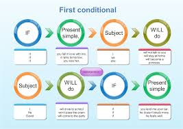 Blank Mind Map by First Conditional Grammar Explanation For Learners Of English