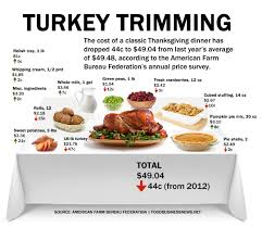 infographic thanksgiving dinner cost less in 2013 poultry