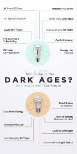 Switching To Led Light Bulbs by Move Out Of The Dark Ages Of Lighting With Led Bulbs