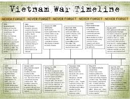 United States Timeline Map by Vietnam War Timeline Education Pinterest Vietnam War