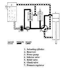 types of hydraulic systems