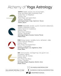astrology alchemy of yoga