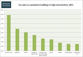 average rent price bedroom view average rent for 1 bedroom apartment decorating