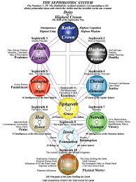 franz bardon key to the true kabbalah the third tarot card cabbalah