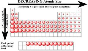 atomic size jpg pinterest picts periodic table and