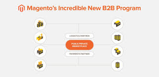 Magento B2b E Commerce Platform B2c E Commerce Why Magento S B2b Solution Is Ideal For B2b Ecommerce Businesses