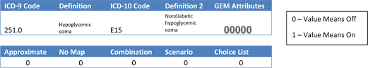 Icd 9 To Icd 10 Conversion Table by Using General Equivalence Mappings As A Coding Tool