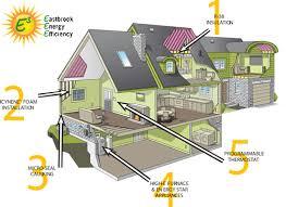 energy efficient home designs energy efficient home design home features