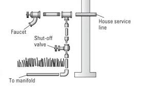 Exterior Water Faucet Connecting A Lawn Irrigation System To A Home Water Supply Dummies