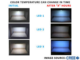 Led Light Color High Temperature The Enemy Of Led Performance What You Need To