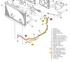atf from to radiator what u0027s the correct path the