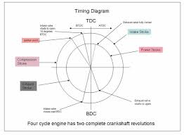 how to get the valve timing diagram of hero honda cd100 honda
