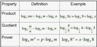 Logarithm Table What Is The Easiest Way To Learn To Use A Log Table Quora