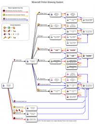 Minecraft Blindness Potion User Myl25 Brewing U2013 Official Minecraft Wiki