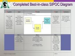Sipoc Template Excel Great Template Gallery Exle Resume Ideas Sipoc Template