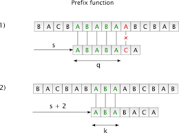 pattern matching algorithm in data structure using c boolean text search queries and their processing codeproject