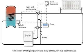 water cylinder on ch circuit diynot forums