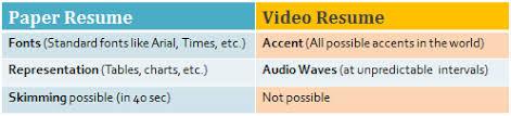 Video Resume India Video Resumes In India Getsetresumes Com Blog