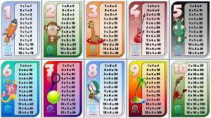 multiplication tables for children multiplication table all information about blank printable
