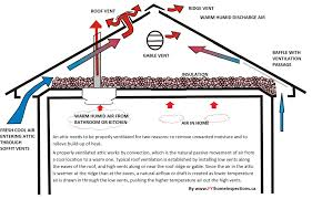 best roof pitch for attic types of damage that can result