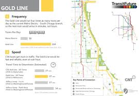Chicago Redline Map by Gold Line Transit Future