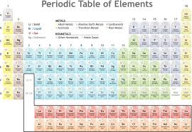 Periodic Table With Family Names Family Definition Chemistry Glossary