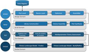 genomatica licenses teselagen software for dna design