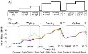 jpm free full text accuracy in wrist worn sensor based