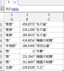 No Symbol Table Is Loaded Use The File Command Write Table To File Matlab Writetable