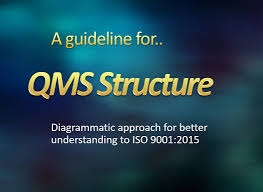iso9001 2015 qms structure youtube