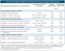 Treating And Preventing Hiv With Generic Drugs U2014 Barriers In The