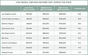 california state tax table 2016 income and inequality vary widely across california public policy