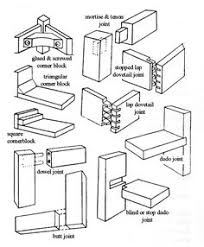 behold the plethora of ways that wood can be joined woodjoints