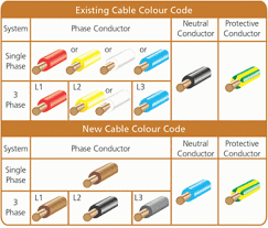 house wiring color code diagramal wire colors colours canada