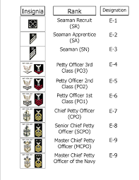 navy rank chart u s navy pinterest navy ranks navy