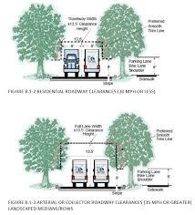 metropolitan area municipal tree code