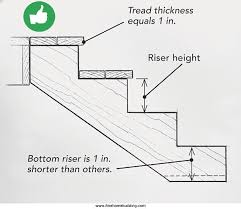 Building Code Handrail Height Top 10 Deck Building Mistakes Fine Homebuilding