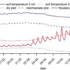 depth and table soil temperature at 2 and 20 cm depth and water table depth for a