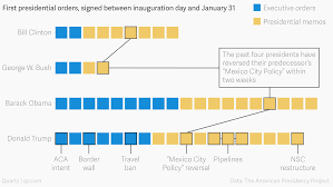 how many executive orders has donald trump signed compared to