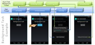 asynctask android exle android asynctask method flow don cowan