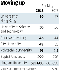 five hong kong universities make grade for first time in qs