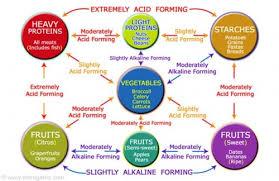 are you ph balanced the veggie blog
