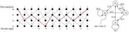 Trellis Encoder Line Codes