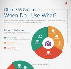 the office 365 groups playbook avepoint