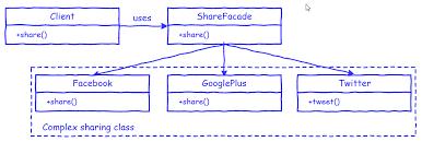 design pattern php là gì facade pattern đơn giản hóa trong viết code php