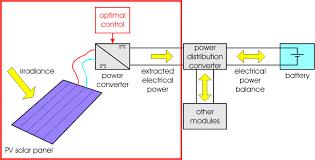 autonomous solar electric vehicle