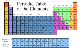 Periodic Table Periods And Groups Periodic Power