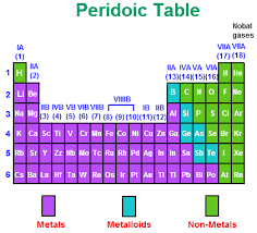 N On The Periodic Table Metals Nonmetals Metalloids Chemistry Tutorcircle Com